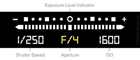 exposure level indicator - blendenoeffnung